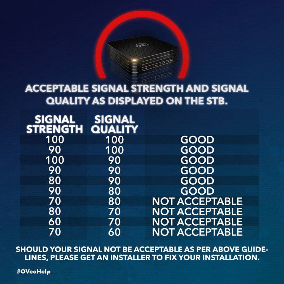 open view support signal strength signal quality